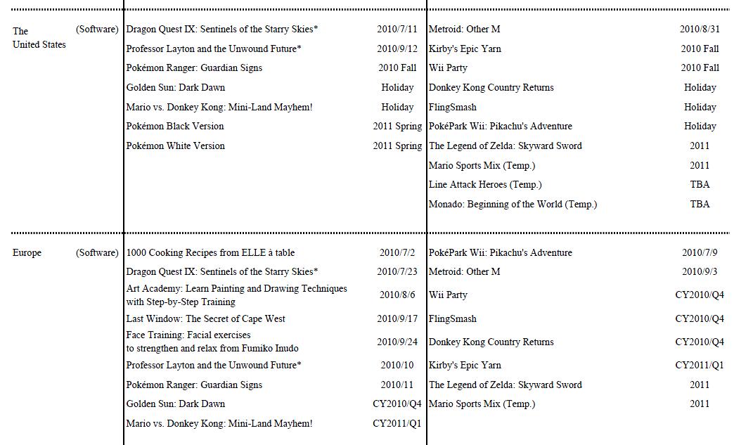 Release-Liste von Nintendo
