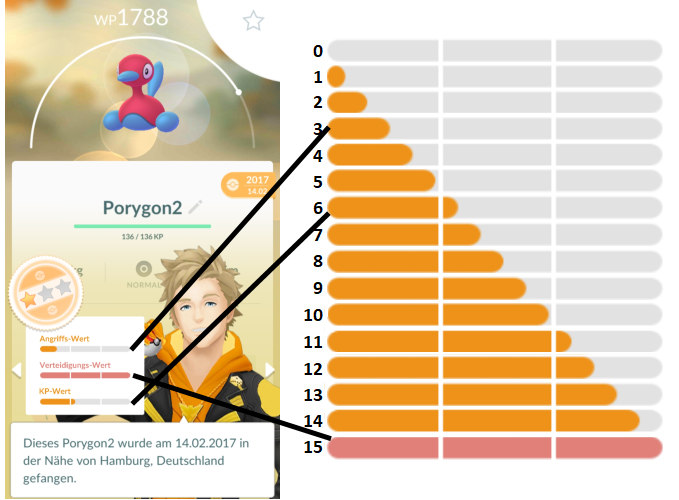 iv werte pokemon go