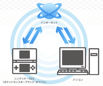 Internet-Verbindung bei Pokémob Schwarz und Weiß